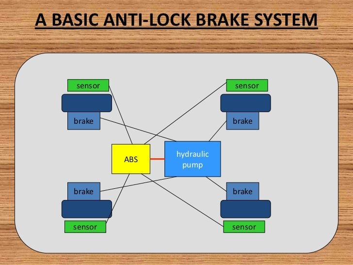 Embedded Systems In Automobile