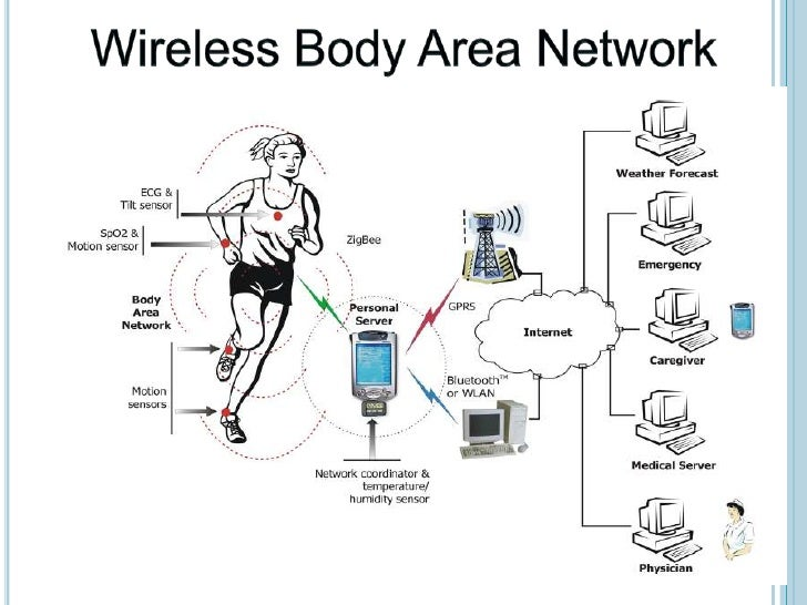 Wireless sensor networks research papers groups
