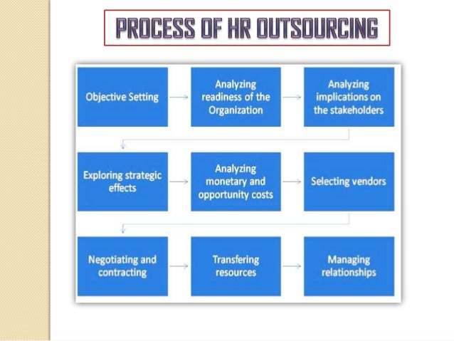 human resource outsourcing and organizational performance The success of any company begins with sound human resources management,  fostering optimal organizational performance and engaging the employees.