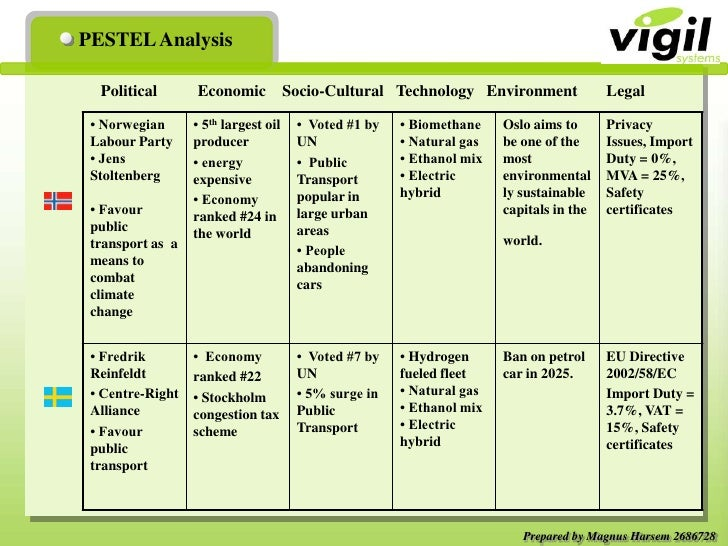 "pest analysis for the country denmark Lucintel, a leading global management consulting and market research firm, has analyzed the political, economic, social, technological, legal, and environmental factors of norway and has come up with a comprehensive research report, ""pestle analysis of norway 2016."