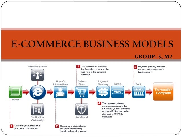 E-COMMERCE BUSINESS MODELS                   GROUP- 5, M2