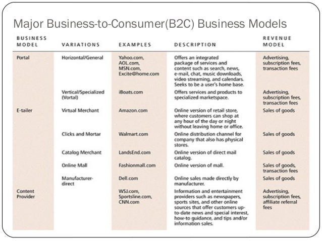 Different business models employ different.