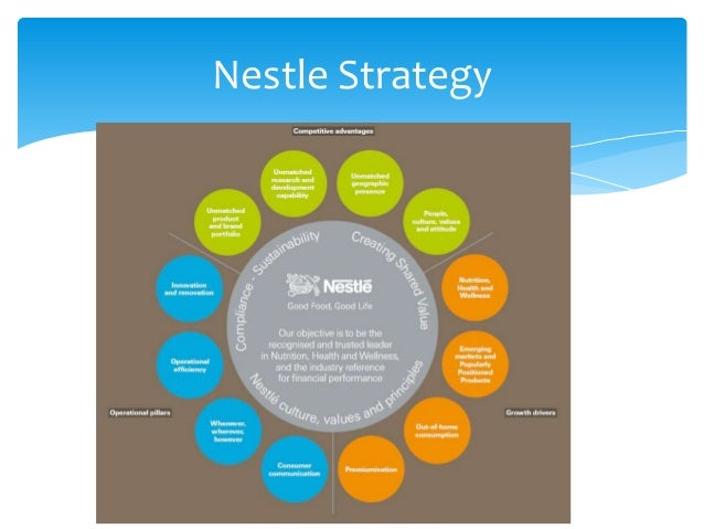 Nestlé SA in Health and Wellness