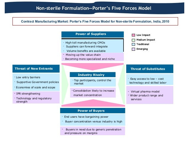 porter s five force model for pharmaceutical industry Porter's 5 forces is a model that identifies and analyzes the competitive forces that shape every industry, and helps determine an industry's weaknesses and strengths.