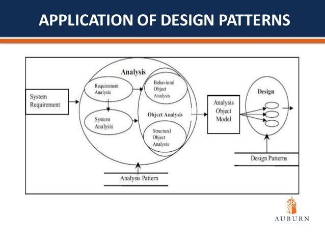 Software Design Patterns Gamma
