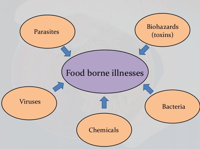 food born illness hepatitis a Foodborne disease outbreaks : guidelines for investigation and control 1  72  hours (eg hepatitis a, typhoid fever, listeriosis) or when a person does not.
