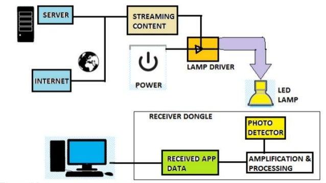 Li-Fi Technology presentation