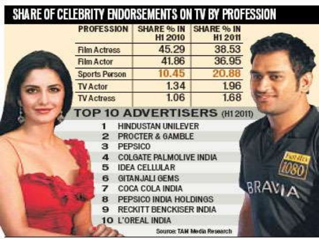 qualitative research and celebrity endorsement Impact of celebrity endorsements on consumers' ad perception research in the area of celebrity endorsement lays impact of celebrity endorsements on.