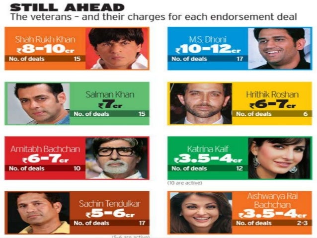 Effect of Celebrity Endorsements on Dimensions of Customer ...