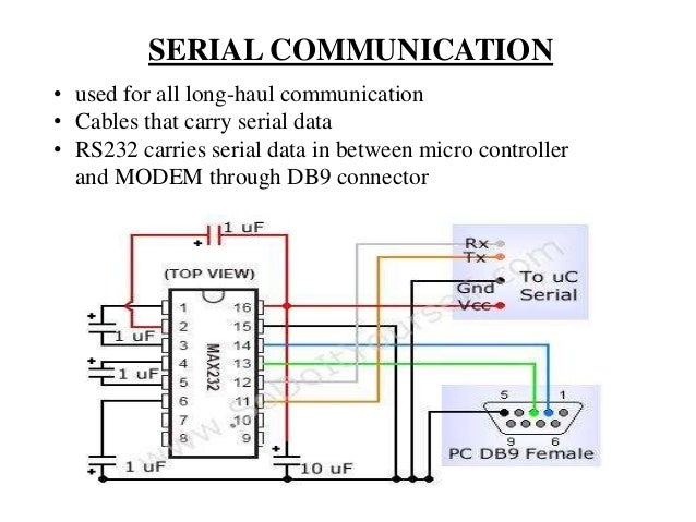SERIAL COMMUNICATION • used for all long-haul communication • Cables that carry serial data • RS232 carries serial data in...