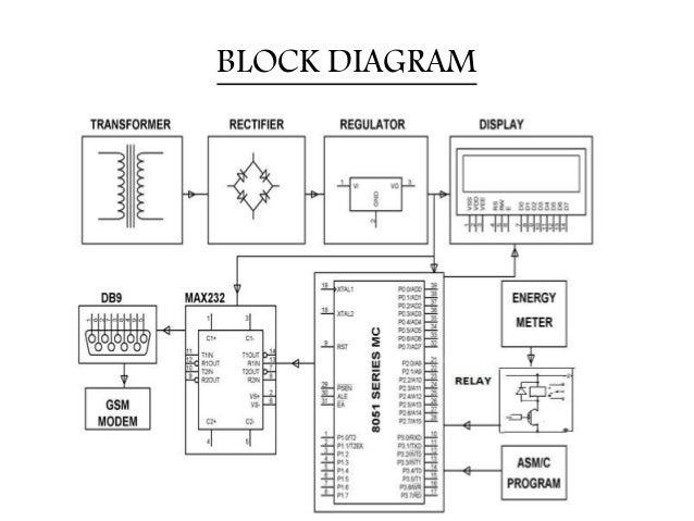 prepaid electric meter wiring diagram: gsm based prepaid energy meter  billing via smsrh:slideshare