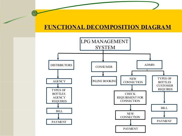Gas management system by vikash mainanwal proposed system 10 functional decomposition diagram lpg management system distributors consumer admin agency new online ccuart Choice Image