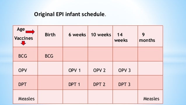 ... 15. Original EPI infant schedule. Age Vaccines Birth 6 weeks 10 ...