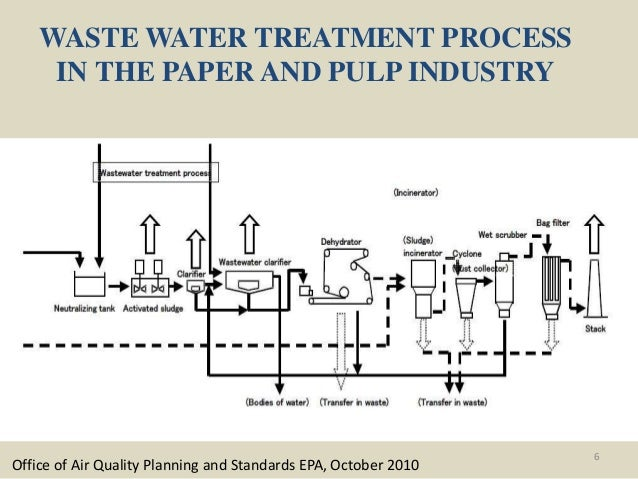 Zero Liquid Discharge For Pulp And Paper Industries