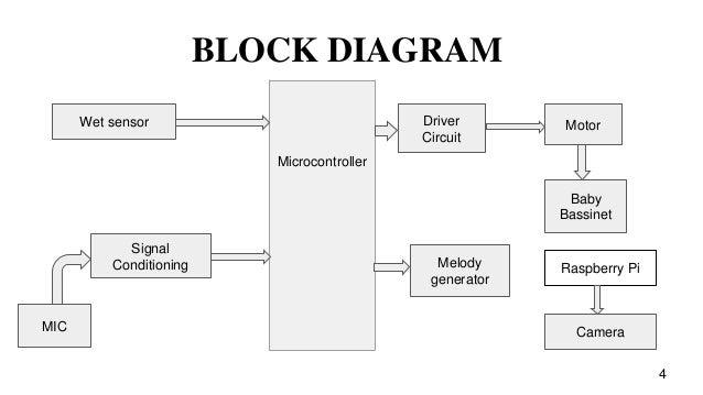 Intelligent baby rocker block diagram microcontroller ccuart Images