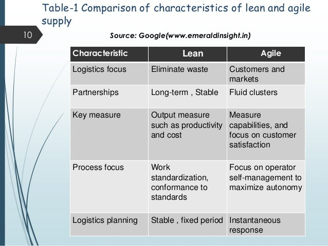 agile manufacturing essay The major criticism of lean manufacturing is the possibility of stress among the workforce, possible unrealistic standards, over-focus on eliminating waste overriding other concerns, over-focus on the present and stifling creativity and innovation.