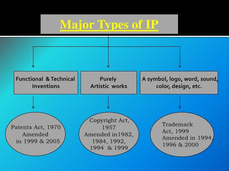 different types of and legal protections for intellectual property What is the difference between a patent, a trademark and to differentiate between the different aspects of intellectual property (or rigorous legal.