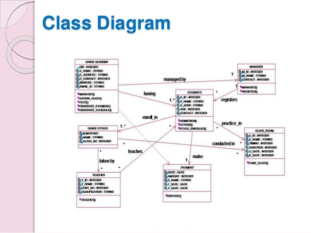Presentation on dance academy management system project uml diagrams 11 class ccuart