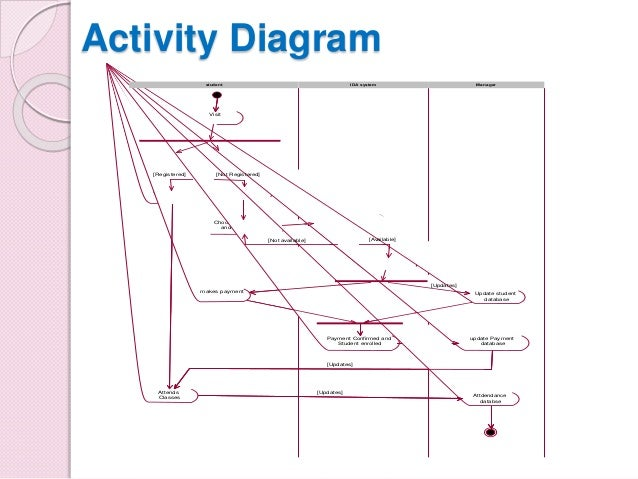 Presentation on dance academy management system project activity diagram ccuart Gallery