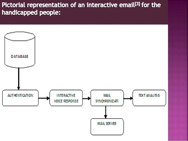 Voice Based Email System