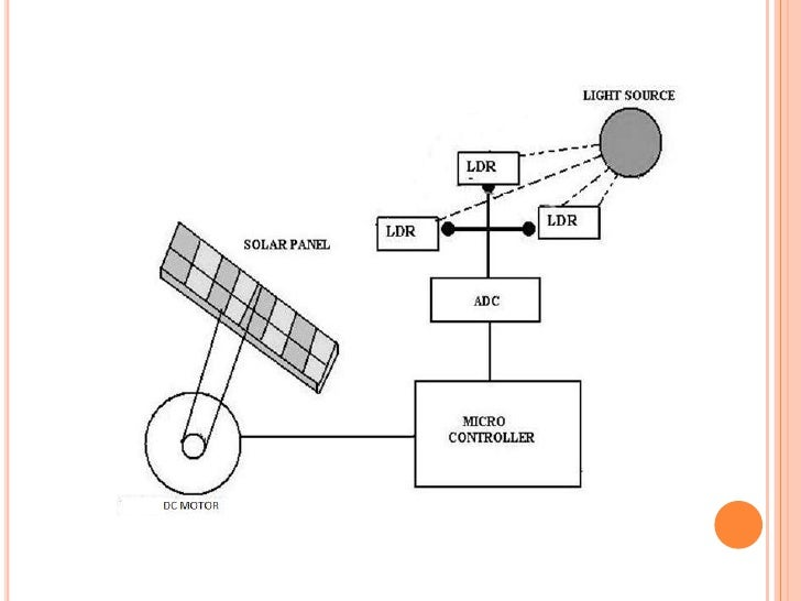 Microprocessor Based Sun Tracking Solar Panel System To
