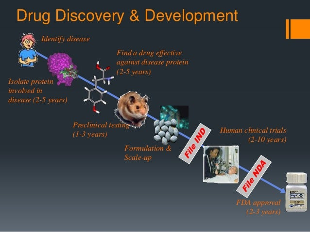 computer aided drug designing research papers Computer-aided drug design & in vitro computer-aided drug discovery has the central theme of our work at the biomedical research foundation of.