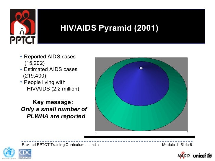 An introduction to the history of aids