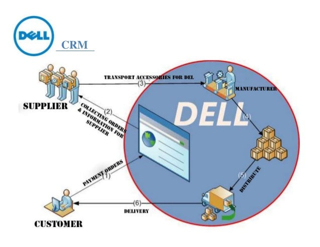 dell erp Buy dell certified 1tb enterprise class sata 35 hard drive for poweredge t310, t320, t410, t420, t610, t620 and t710 servers equipped with caddy: hard drive enclosures - amazoncom free.