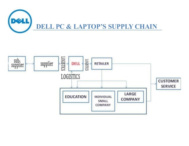 dell computer supply chain management essay