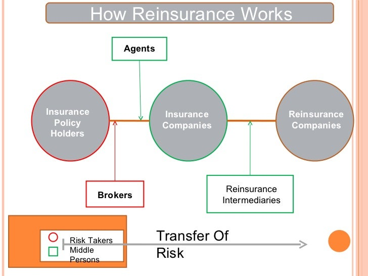 reinsurance in india A number of foreign reinsurance companies zealous of having direct physical  presence in india are on the verge of opening their branches in.