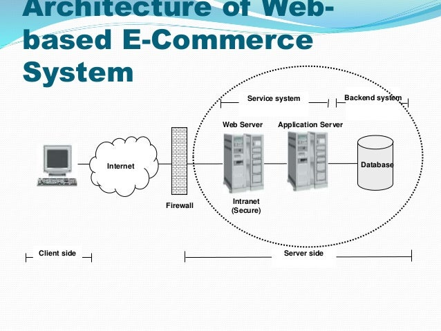 E commerce ppt for E commerce architecture