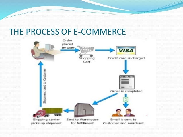 E commerce ppt for E commerce system architecture diagram