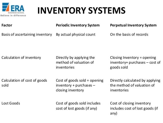 SUMMARY: Inventory Management Models : A Tutorial