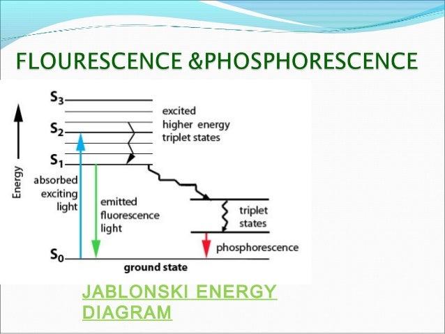 Flourimetry 10 jablonski energy diagram ccuart Choice Image