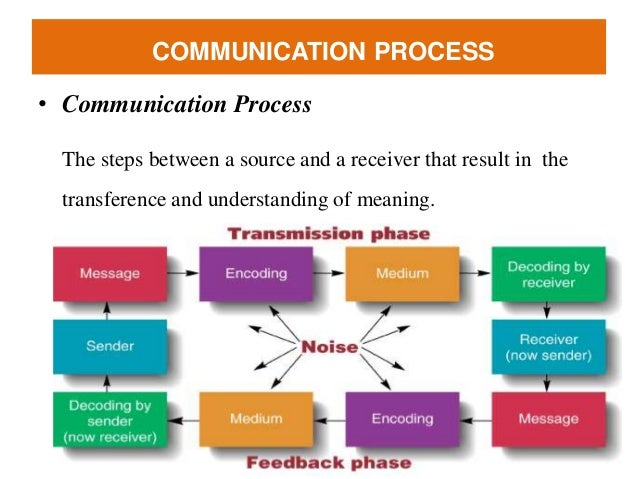 communication and team dynamics I noticed on one team that the composition changed and the dynamics  open  and honest communication strategies that support and motivate team members to .