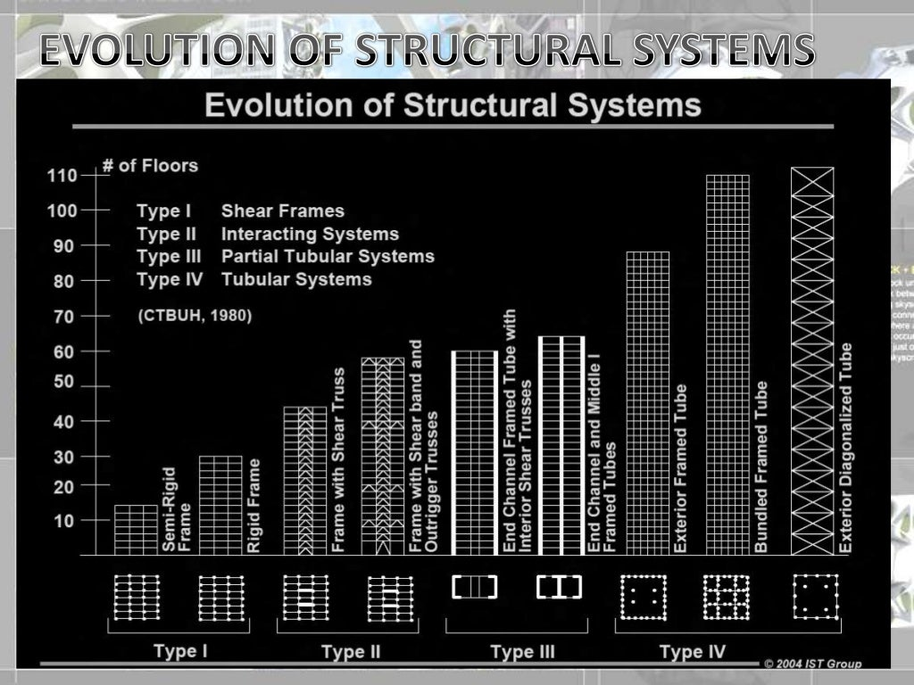 highrise-structural-systems-7-1024.jpg