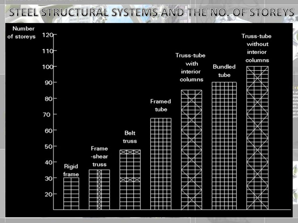 highrise-structural-systems-8-1024.jpg