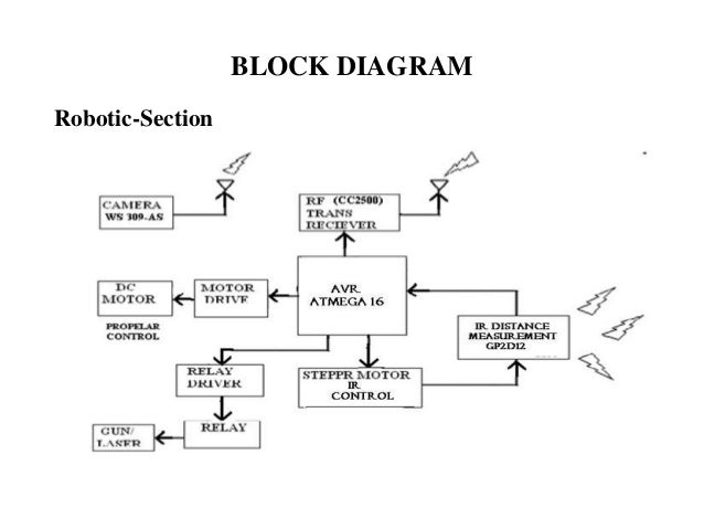 APPLICATION OF MECHATRONICS IN DEFENCE
