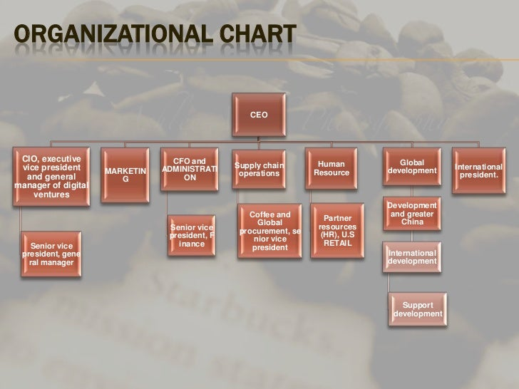 burger king corporation organizational chart