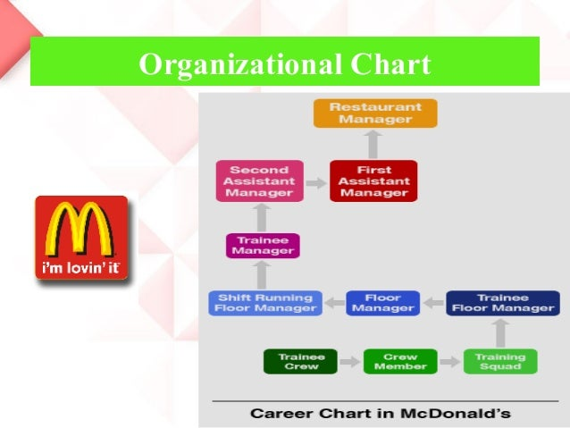 what type of organizational structure does mcdonalds have