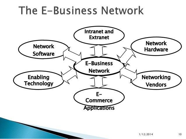 Final ppt of e business