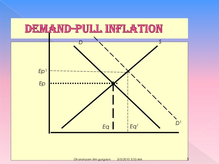 demand pull example