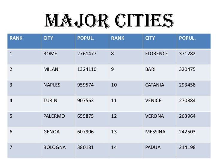 MAJOR CITIESRANK   CITY      POPUL.    RANK   CITY       POPUL.1      ROME      2761477   8      FLORENCE   3712822      M...