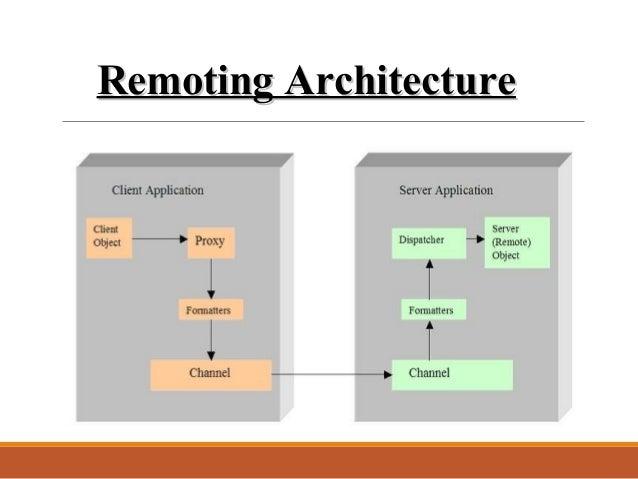 Dot NET Remoting