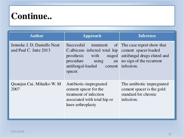 literature review candida albicans