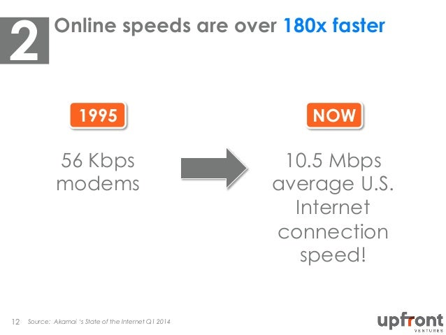 NOW1995 Online speeds are over 180x faster Source: Akamai 's State of the Internet Q1 201412 56 Kbps modems 10.5 Mbps aver...