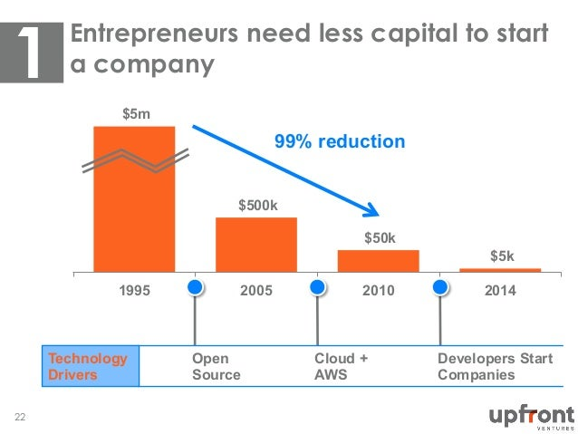 Entrepreneurs need less capital to start a company 22 $5m $500k $50k $5k 1995 2005 2010 2014 Technology Drivers Open Sourc...