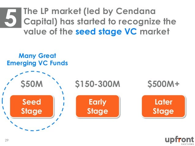 Seed Stage Early Stage Later Stage The LP market (led by Cendana Capital) has started to recognize the value of the seed s...