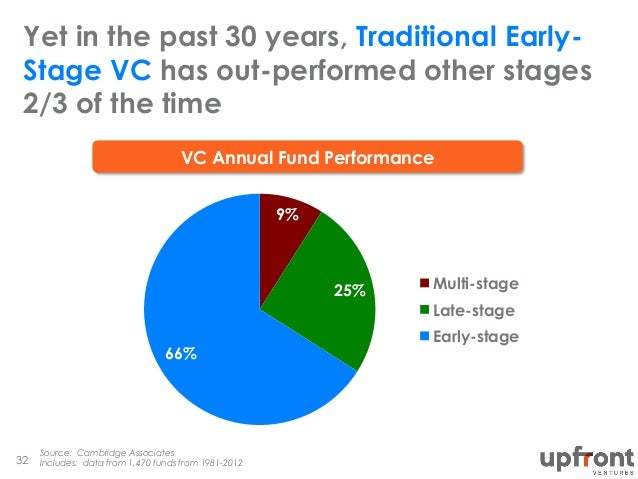 Yet in the past 30 years, Traditional Early- Stage VC has out-performed other stages 2/3 of the time Source: Cambridge Ass...
