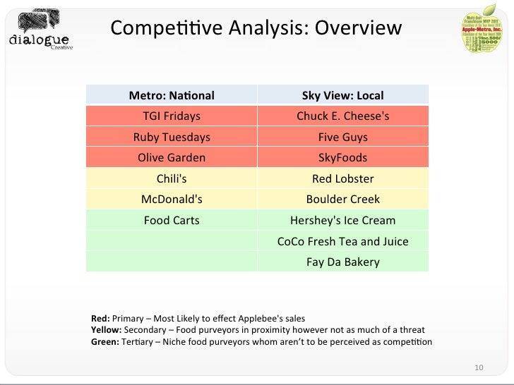 ruby tuesdays swot analysis Ruby tuesday swot 2 abstract ruby tuesday is prestigious american restaurant created in 1972 since then they now have over 850 locations across the united states (ruby tuesday) they are a family restaurant offering a large menu of choices from chicken to seafood.